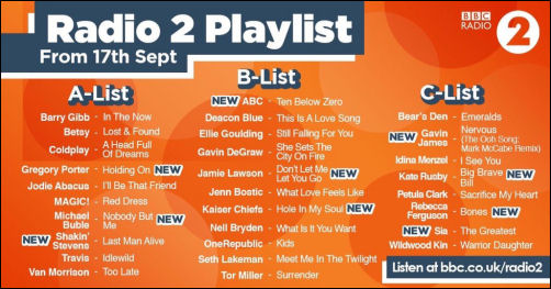 BBC Radio 2 Playlist